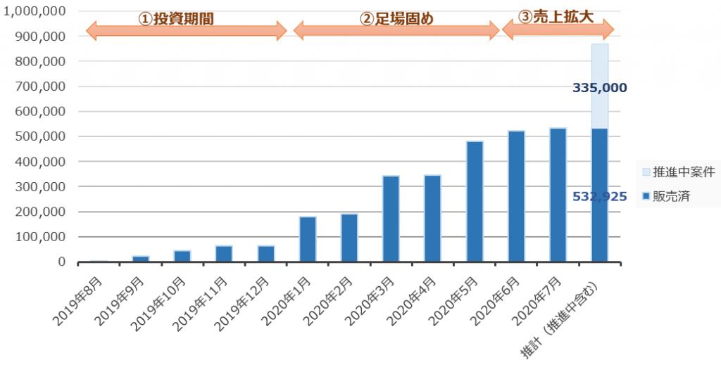 副業での売り上げ推移 2020年8月時点では 販売実績532,925円 推進中案件335,000円 となりました