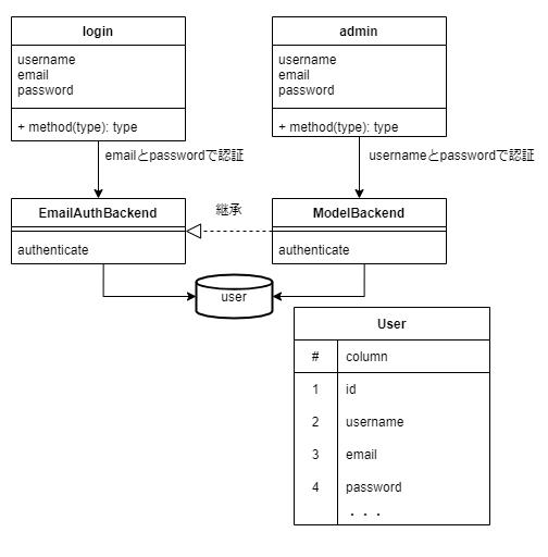 ユーザと管理者の認証を分ける場合のクラス図