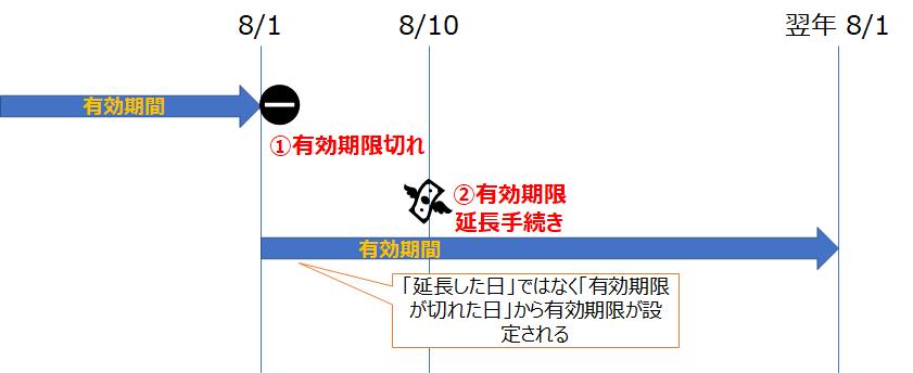 当初の有効期限を起点に期限を更新する場合のイメージ